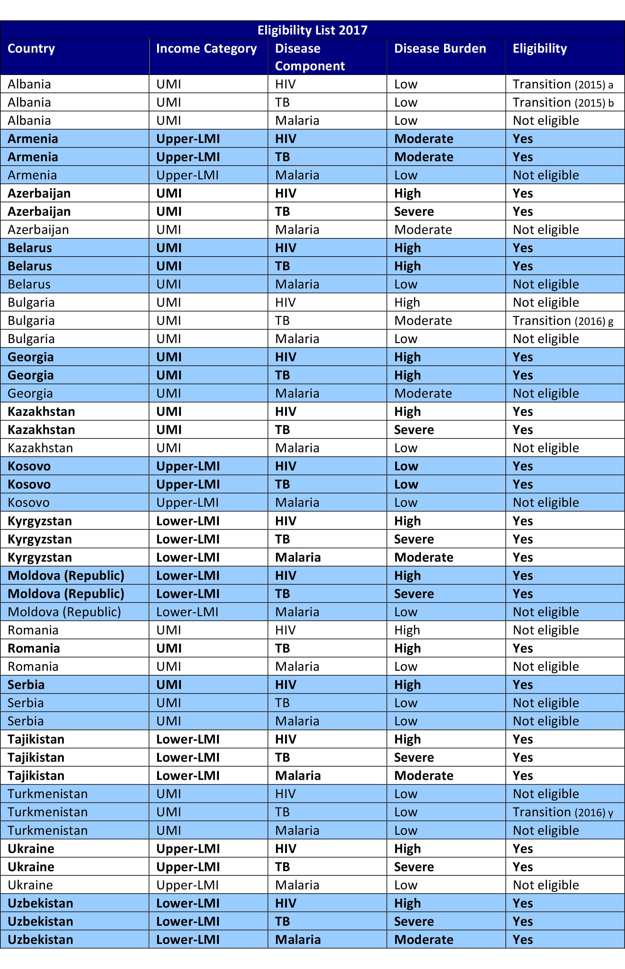 Microsoft Word - Eligibility List 2017.docx