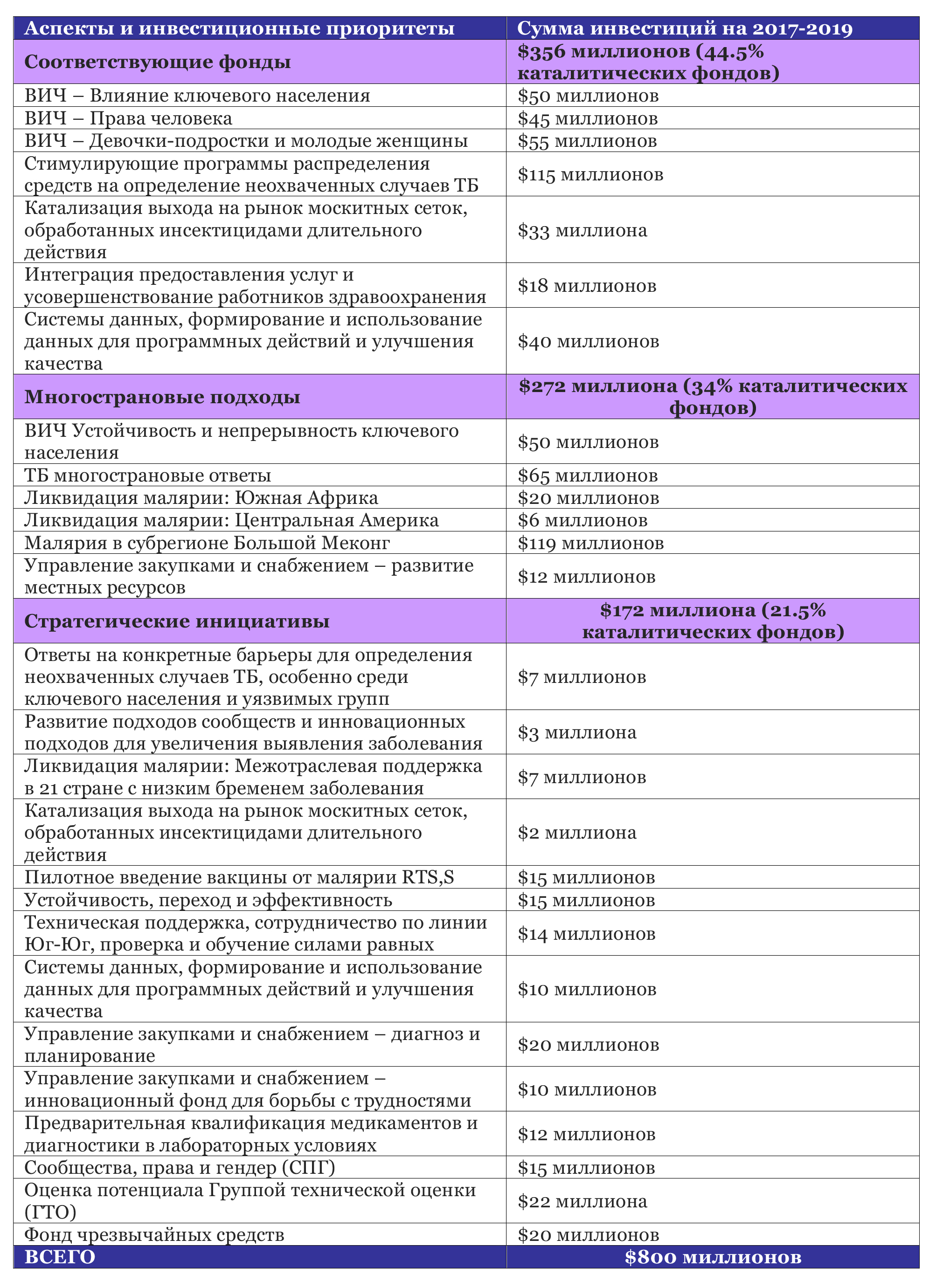 Microsoft Word - table 1 rus.docx