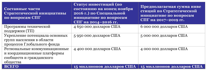 Microsoft Word - table 2 rus.docx